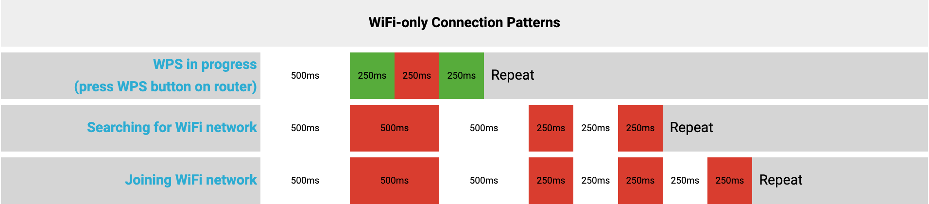 wifi-only_patterns.png