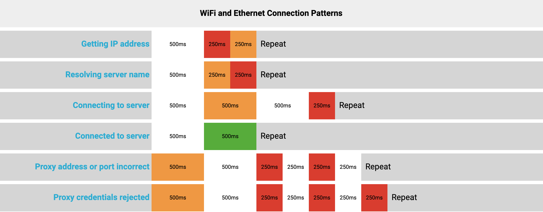 wifi_ethernet_patterns.png